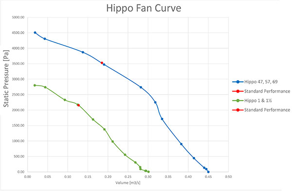 A graph representing the fan curve of the Hippo hammer mill series.