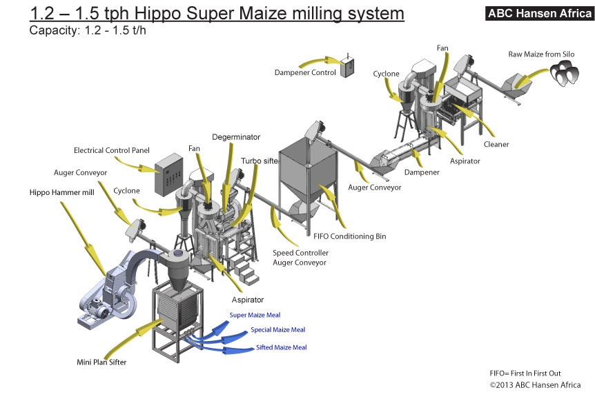 1.2 – 1.5 tph Hippo Super Maize milling system